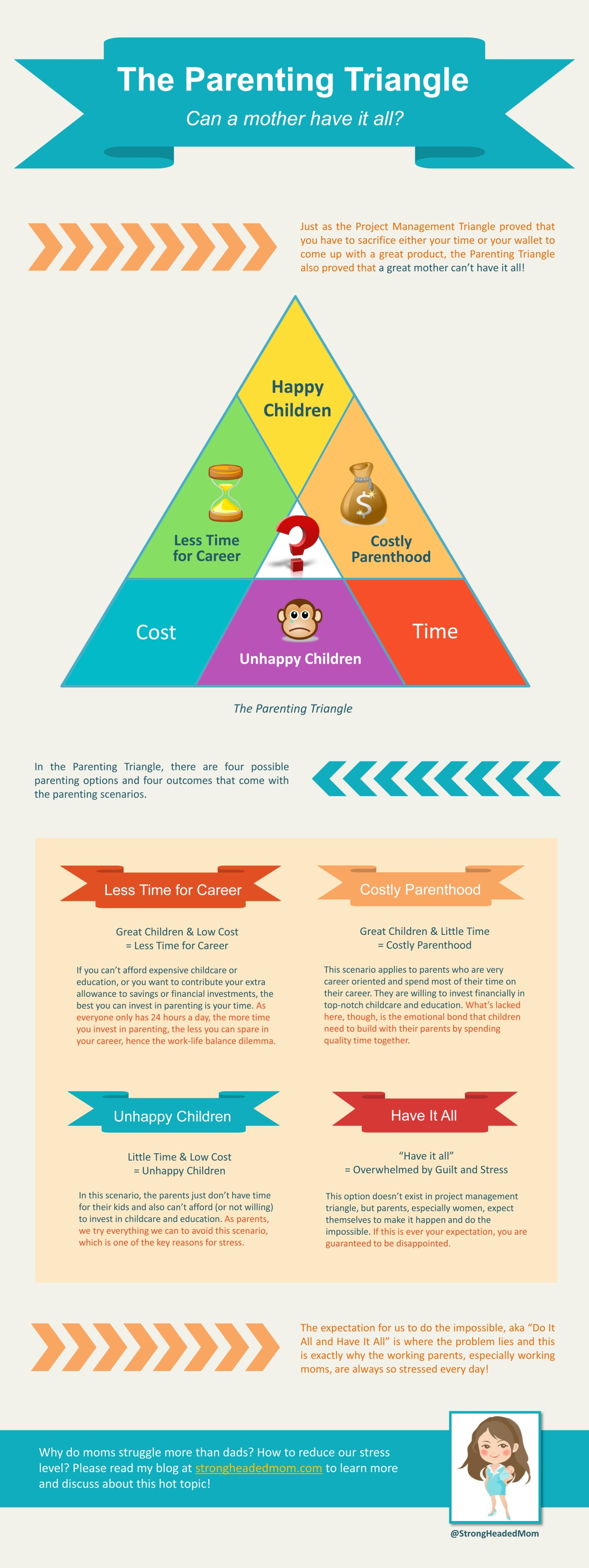 infographic parenting triangle working mom have it all work life balance
